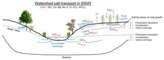 https://www.hydrol-earth-syst-sci.net/23/3155/2019/hess-23-3155-2019-f01