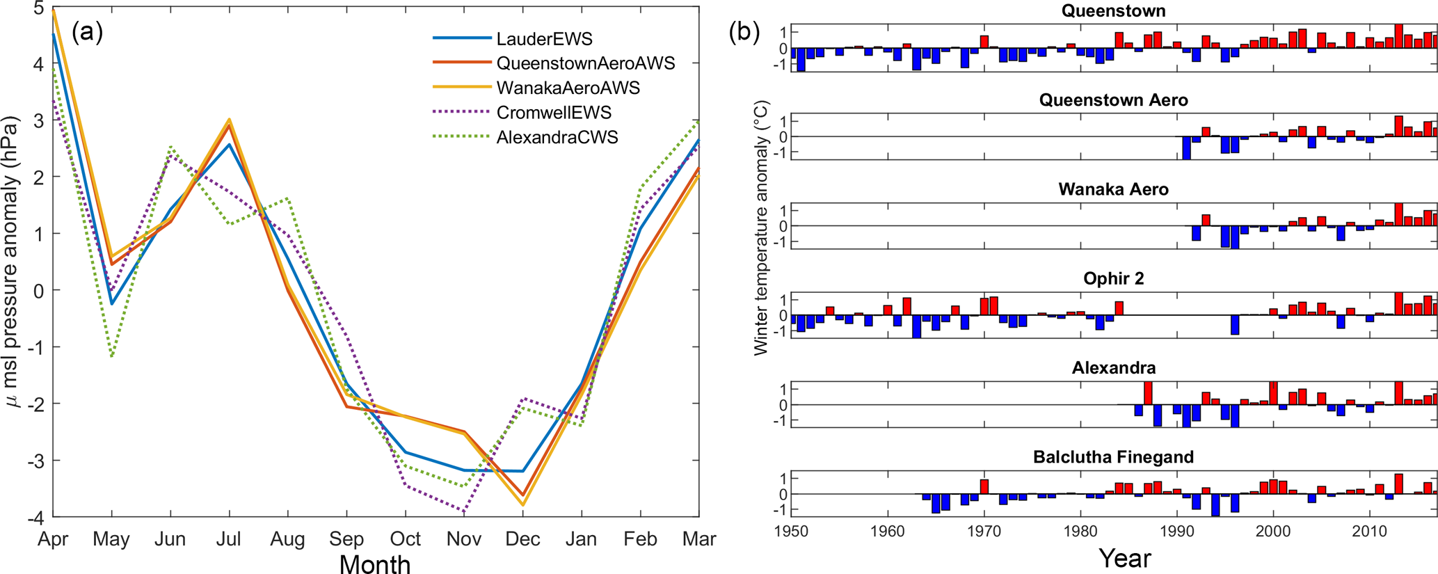 HESS - Characterising spatio-temporal variability in