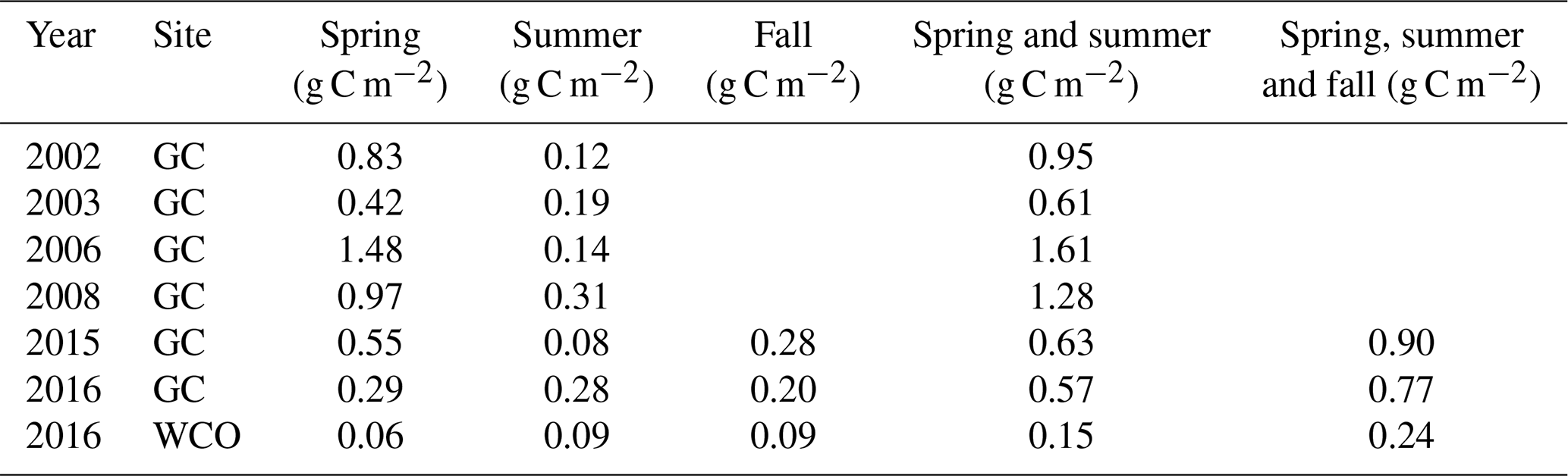 HESS - Assessing inter-annual and seasonal patterns of DOC