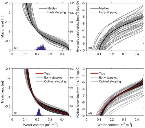 HESS - Efficient estimation of effective hydraulic