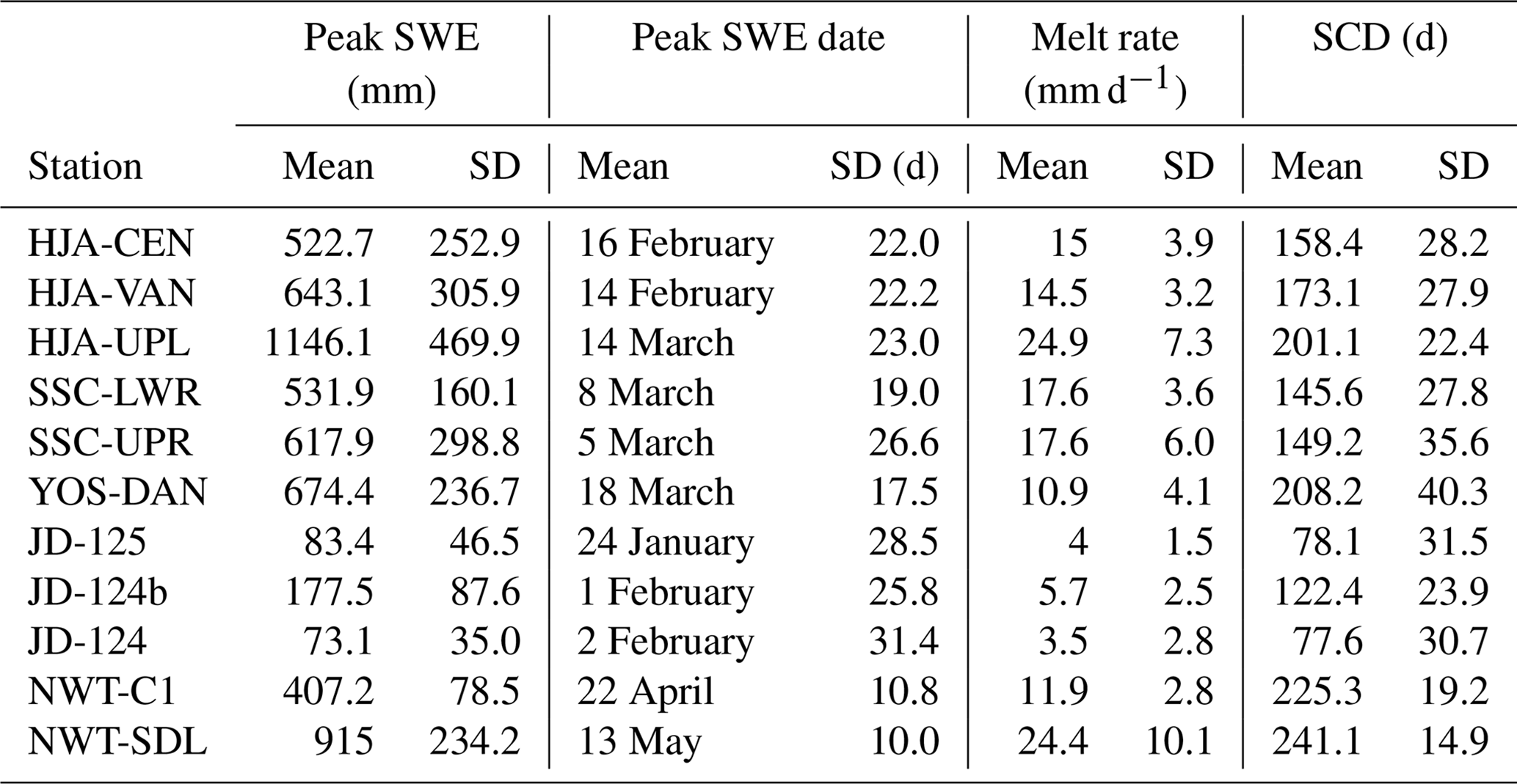 HESS - The sensitivity of modeled snow accumulation and melt