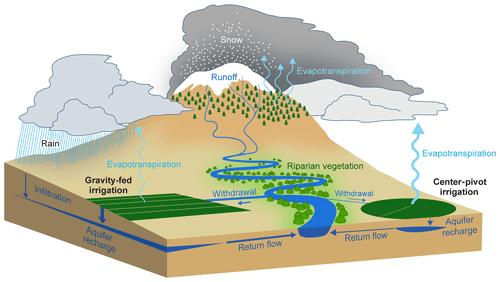 https://www.hydrol-earth-syst-sci.net/23/4269/2019/hess-23-4269-2019-f10