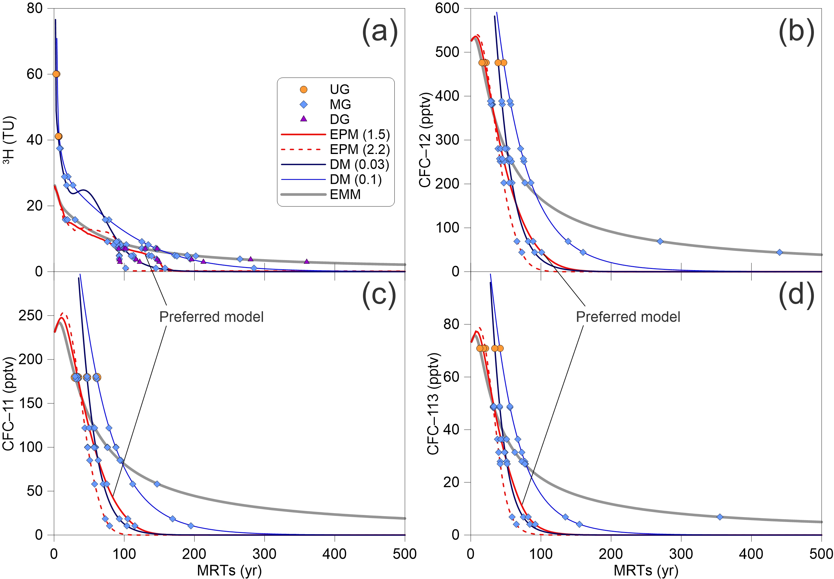 HESS - Application of environmental tracers for investigation of