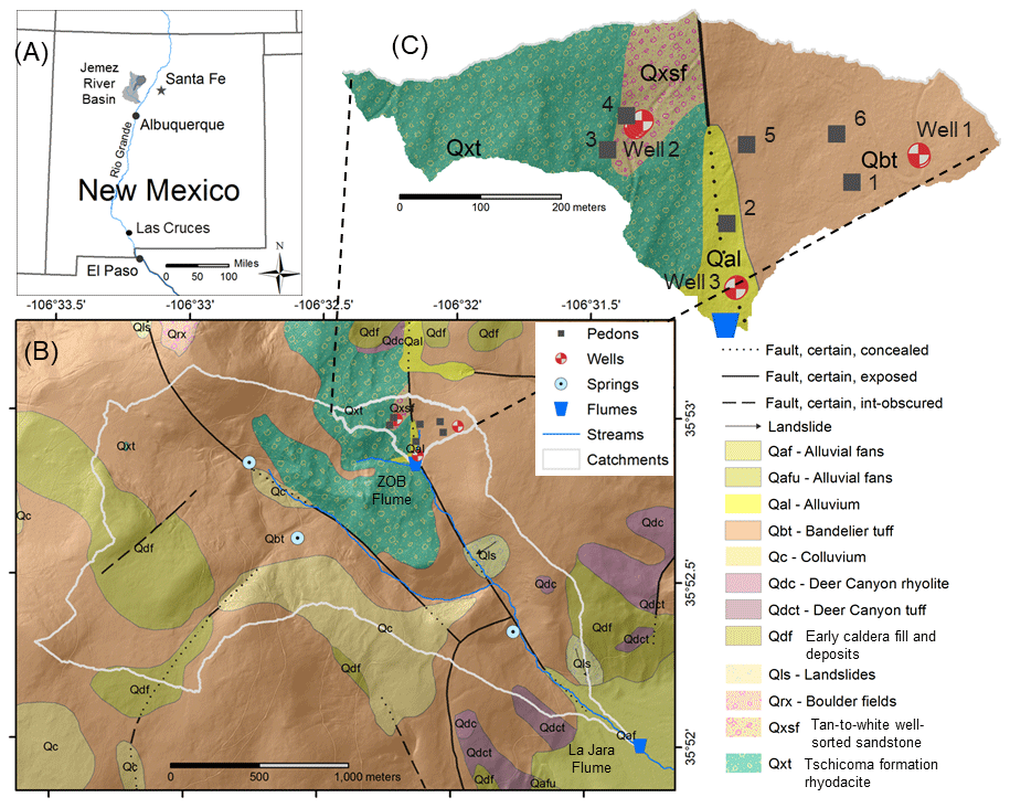 HESS - Distinct stores and the routing of water in the deep