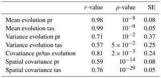 HESS - Multivariate stochastic bias corrections with optimal
