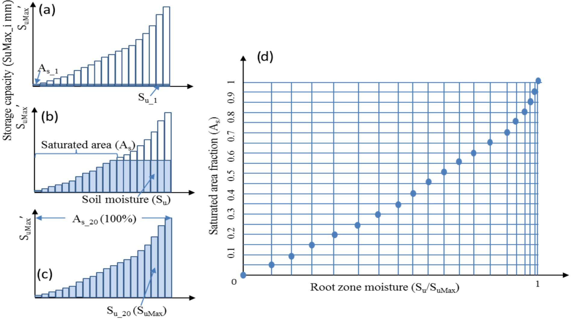 Relationships In Er Diagram Moreover Single Line Diagram As Well Dc