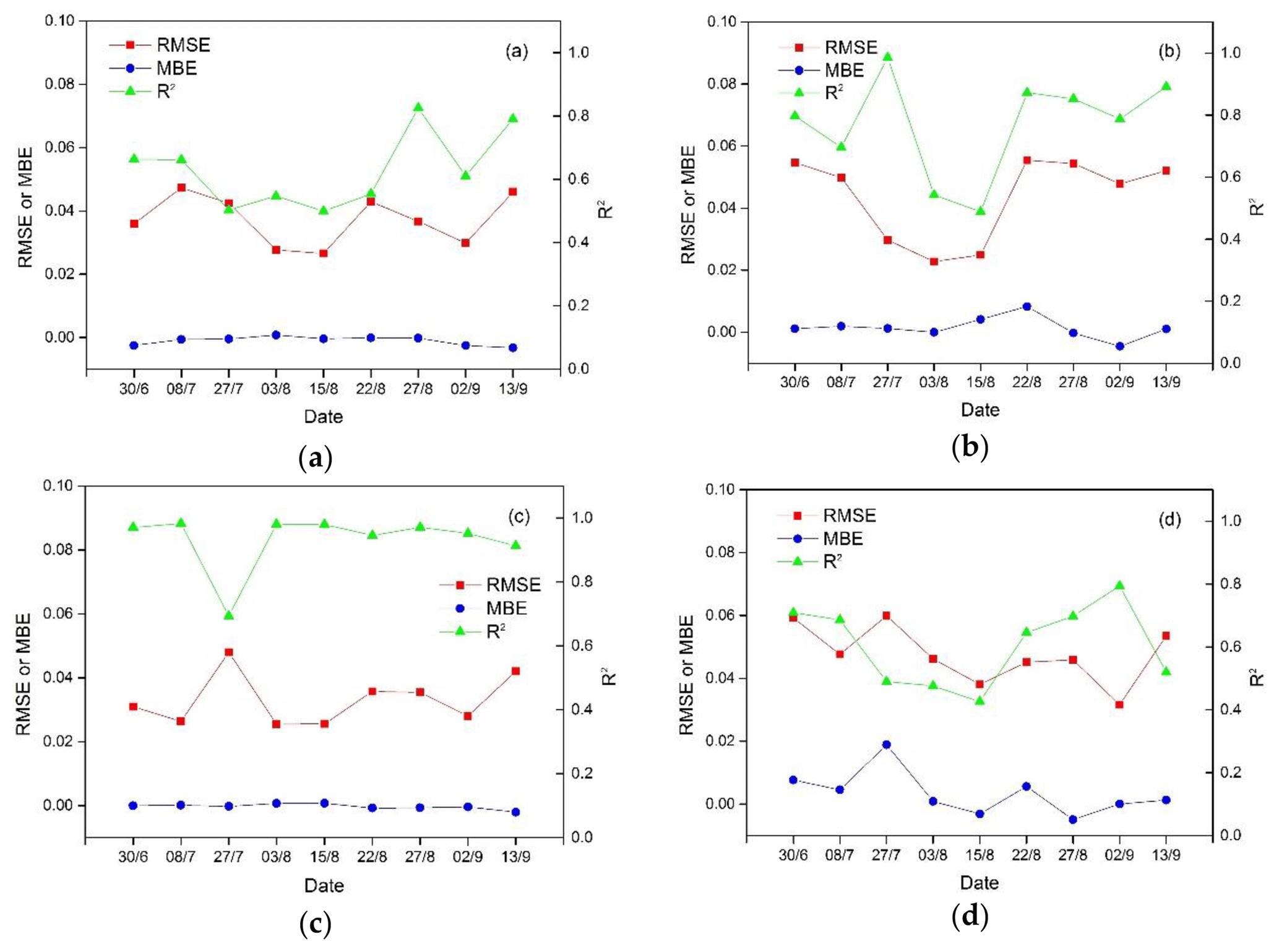 HESS - Estimating daily evapotranspiration based on a model
