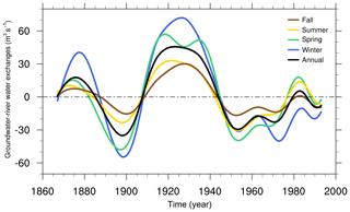https://www.hydrol-earth-syst-sci.net/24/1611/2020/hess-24-1611-2020-f09