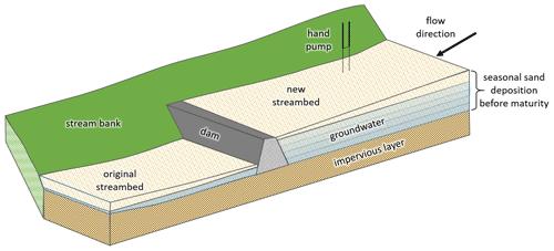 https://www.hydrol-earth-syst-sci.net/24/1891/2020/hess-24-1891-2020-f01