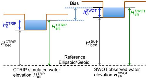 https://www.hydrol-earth-syst-sci.net/24/2207/2020/hess-24-2207-2020-f04