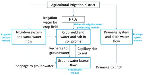 https://www.hydrol-earth-syst-sci.net/24/2399/2020/hess-24-2399-2020-f01