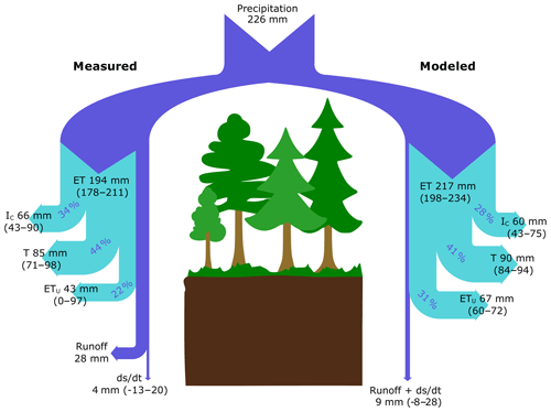 https://www.hydrol-earth-syst-sci.net/24/2999/2020/hess-24-2999-2020-f05