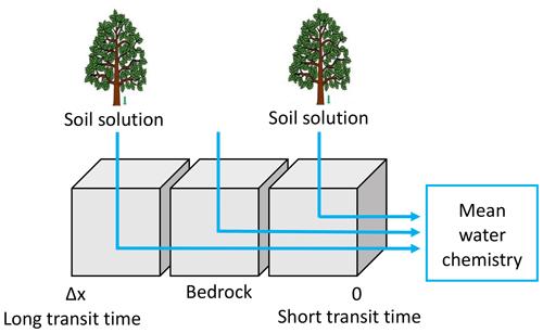 https://www.hydrol-earth-syst-sci.net/24/3111/2020/hess-24-3111-2020-f05