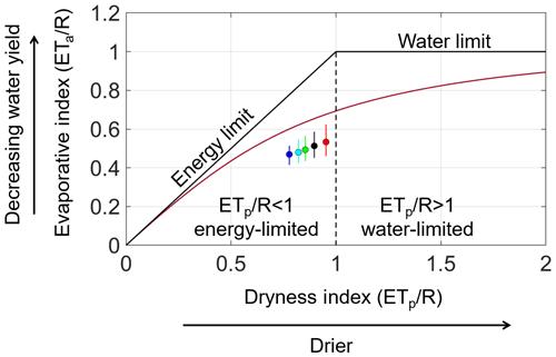 https://www.hydrol-earth-syst-sci.net/24/3211/2020/hess-24-3211-2020-f12
