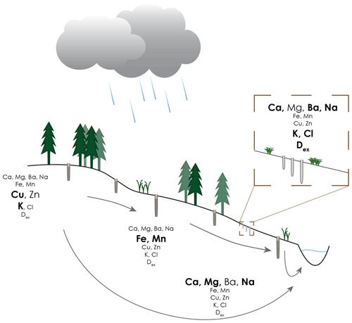 https://www.hydrol-earth-syst-sci.net/24/3381/2020/hess-24-3381-2020-f02