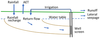 https://www.hydrol-earth-syst-sci.net/24/3583/2020/hess-24-3583-2020-f09