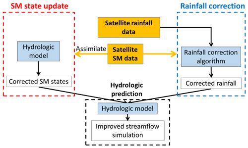https://www.hydrol-earth-syst-sci.net/24/615/2020/hess-24-615-2020-f01