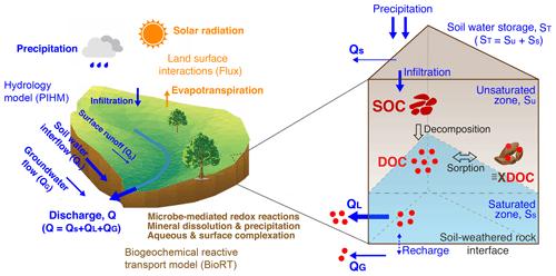 https://www.hydrol-earth-syst-sci.net/24/945/2020/hess-24-945-2020-f02