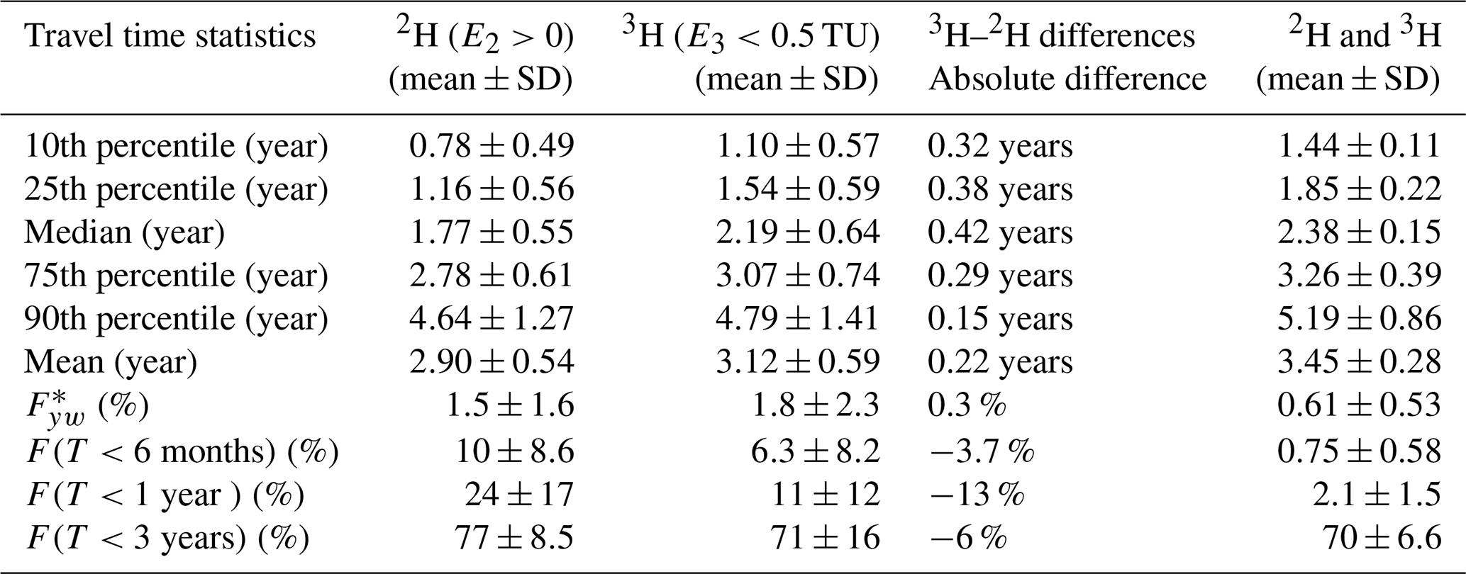 2 in 1 Bodentester Feuchtigkeitsmessger/ät Feuchtigkeitsmesser PH-Detektor mit Sonde f/ür Gartenpflanze MAGT Feuchtigkeitsmesser Bodenfeuchtemessger/ät
